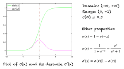 Graph of the sigmoid function and its derivative. Some important properties are also shown.