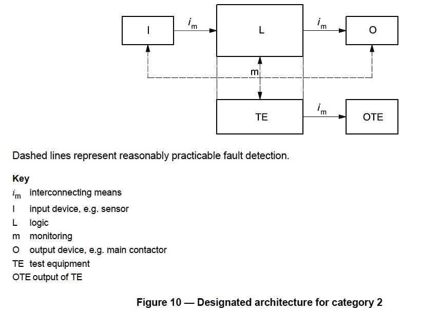 Interlock Architectures – Pt. 3: Category 2