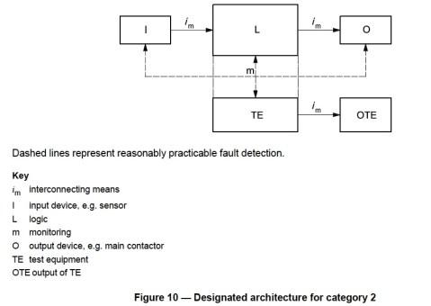 ISO 13849-1 Figure 10