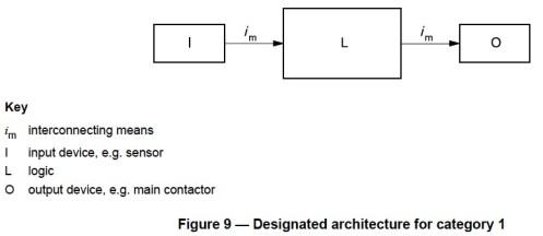 ISO 13849-1 Figure 9