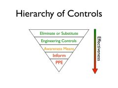 Understanding the Hierarchy of Controls