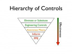 The Hierarchy of Controls as an inverted pyrimid.