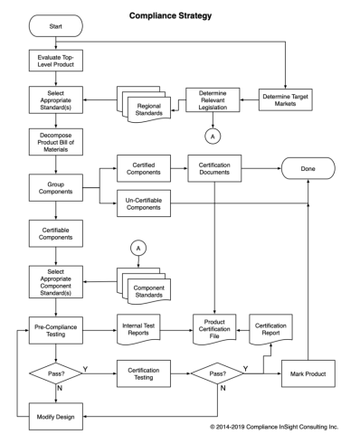 Flowchart showing a recommended process for product safety certification.