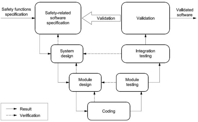 Simplified V-model of software safety lifecycle