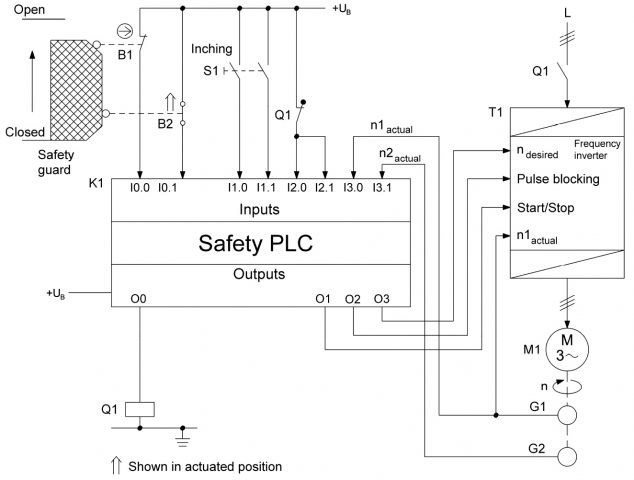 Circuit diagram for a safe inching mode using a motor drive. Taken from Fig 8.37 in BGIA Report 2/2008e