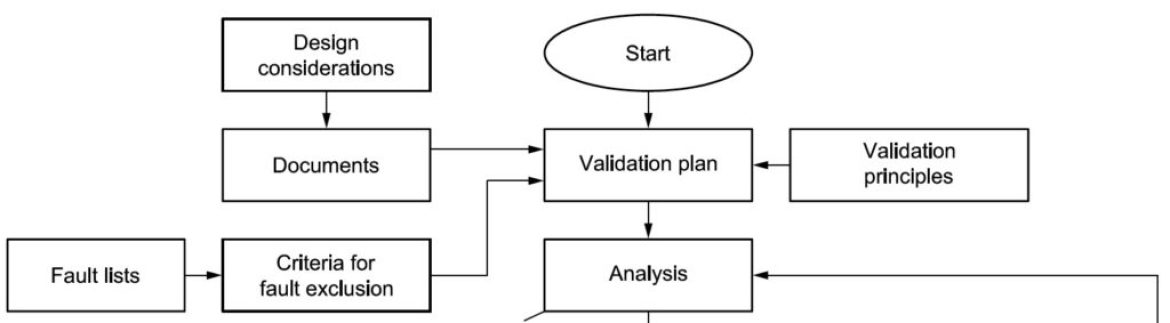 ISO 13849-1 Analysis — Part 8: Fault Exclusion