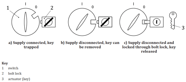 The simplest form of a trapped key interlock [1, Fig. B.3]
