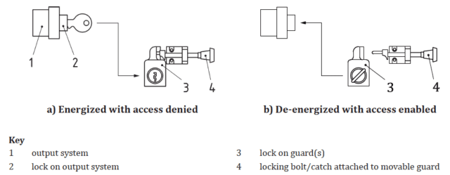 Two line diagrams showing a simple trapped key interlock with one guard in the energized, access denied and de-energized, access permitted conditions.