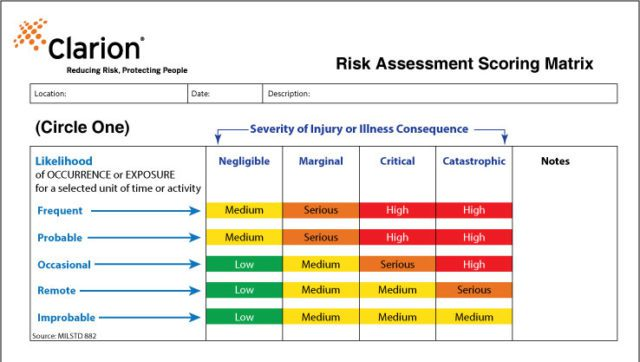 MIL-STD 882 risk assessment form