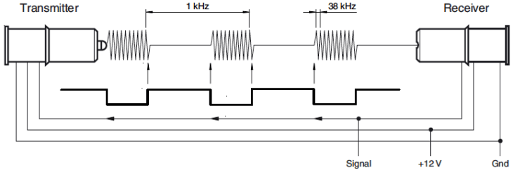 Diagram showing pulse train travelling between the emitter and receiver in an optical sensing pair.