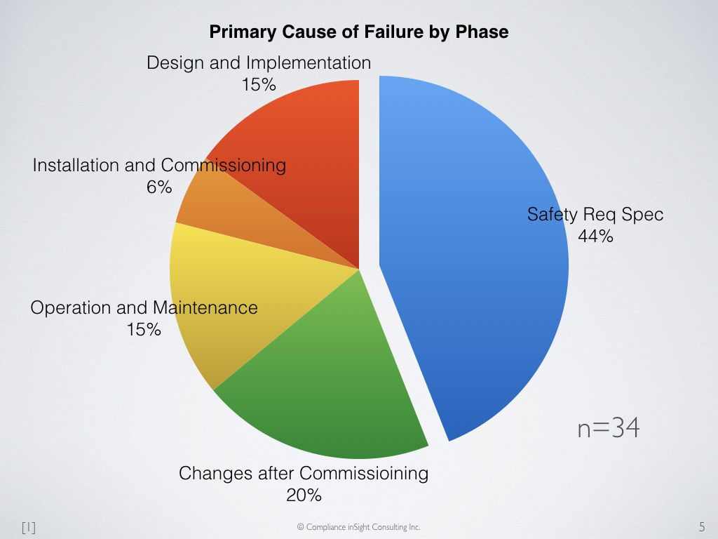 the primary cause of the failure