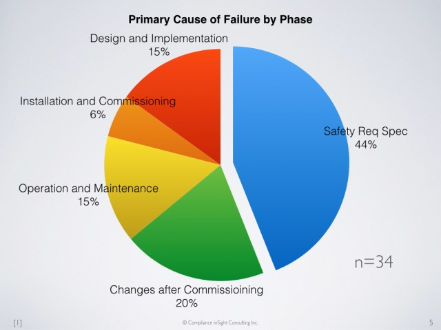 Pie chart illustrating the proportion of failures in each phase of the life cycle of a machine, based on data taken from HSE Report HSG238.