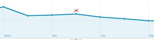 blog traffic, search traffic, increasing search traffic