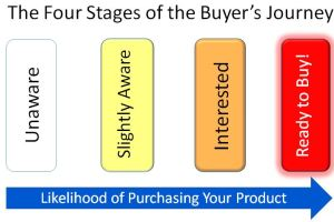 Buyer's Journey, Creating Better Content