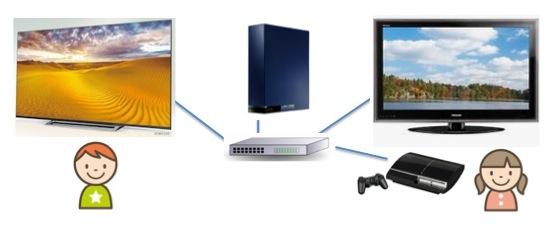 DTCP-IP(日本だけのガラパゴス規定)対応のHDDの使い道,録画した番組のシェア