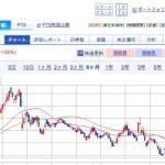 壱番屋,川崎汽船,合計3万円の利益確定,乖離率投資法