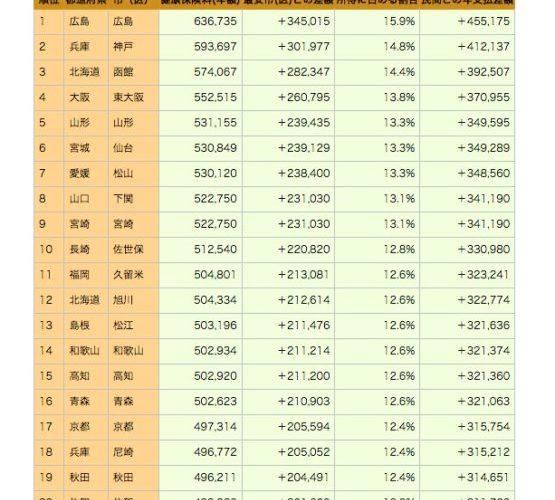 国民健康保険、ランキング、広島、兵庫、北海道は高い