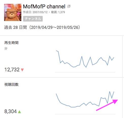 ~MofPチャンネルの推移 5月半ばからYouTube キーワード対策 SEO対策してるとこ
