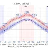 岐阜県、高山の気候