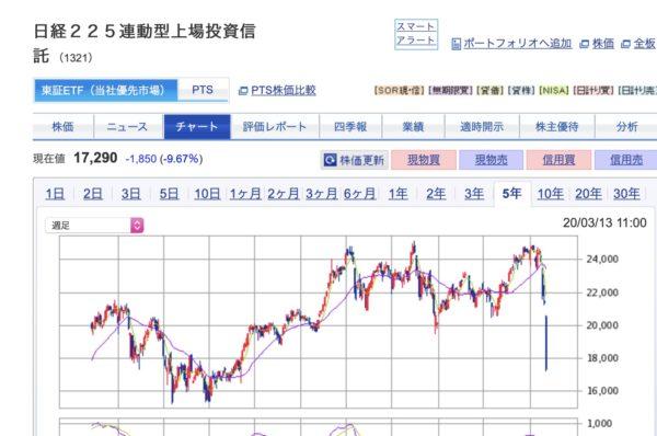 【株】日経平均、3年前の下値を割り込んでしまった。