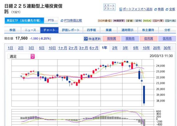 【株】日経平均が大暴落するスピードは買いの6倍