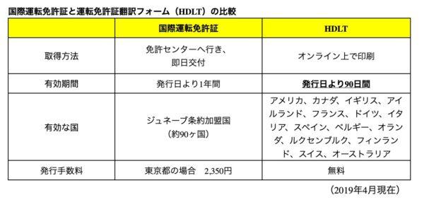 【海外旅行】ハーツのレンタカーなら国際免許が不要になるサービス