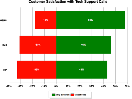 Gráfico de satisfação de clientes