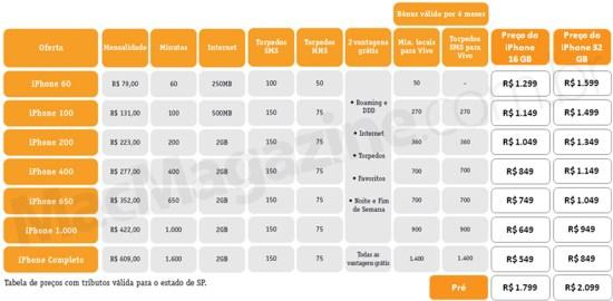 Tabela da Vivo para o iPhone 4