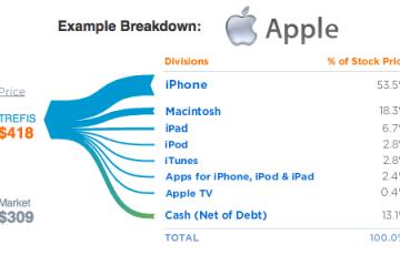 iPhone na Trefis