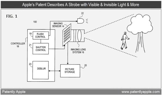 Patente de flash estroboscópico