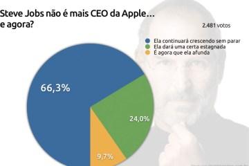 Enquete sobre a Apple sem Jobs