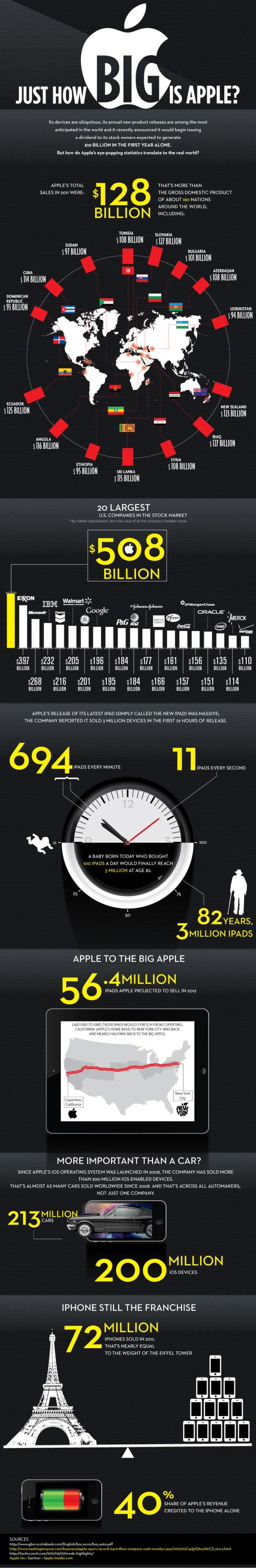 Infográfico sobre o tamanho da Apple