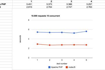 Gráfico (Node.js)