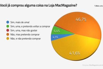 Enquete sobre a clientela da Loja MacMagazine