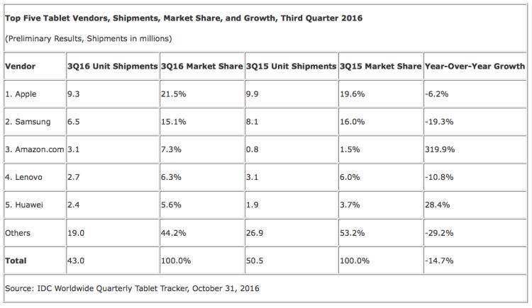 Vendas de tablets no terceiro trimestre de 2016