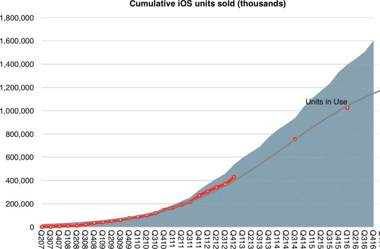 Gráfico de vendas cumulativas do iOS