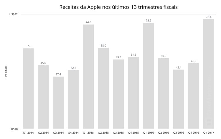 Gráficos do primeiro trimestre fiscal de 2017 da Apple