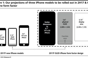Diagrama sobre modelos de iPhones a serem lançados em 2017