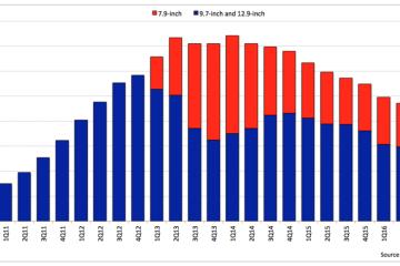 iPad mini vendas até 2017