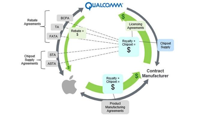 Apple contra Qualcomm