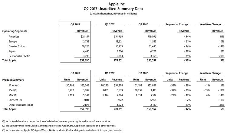 Resumo dos números da Apple no Q2 2017