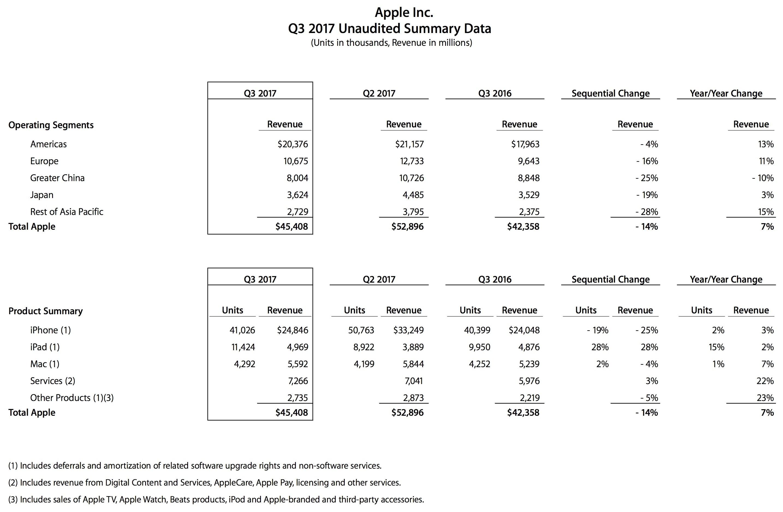 Números do terceiro trimestre fiscal de 2017 da Apple