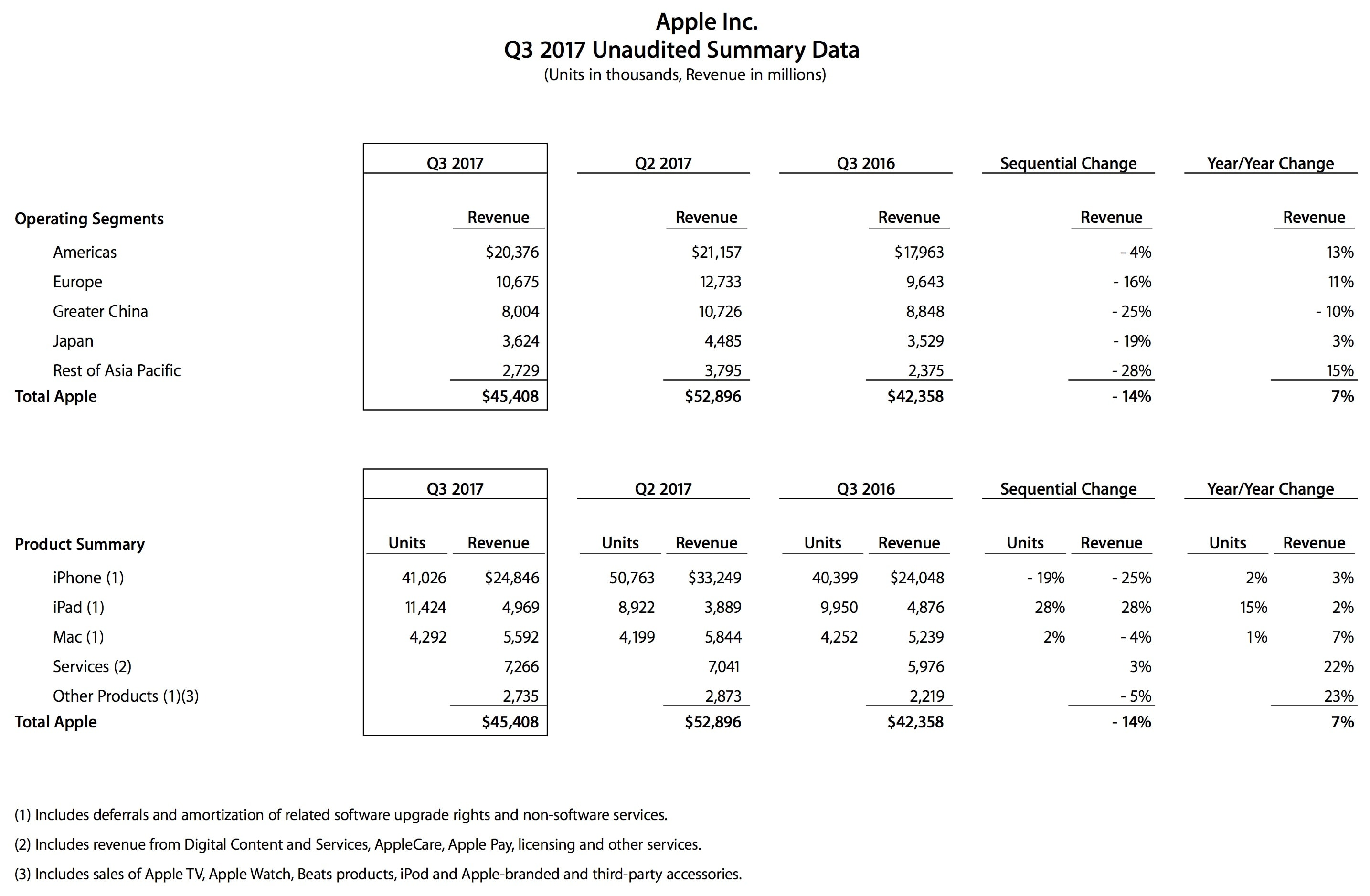Números do terceiro trimestre fiscal de 2017 da Apple