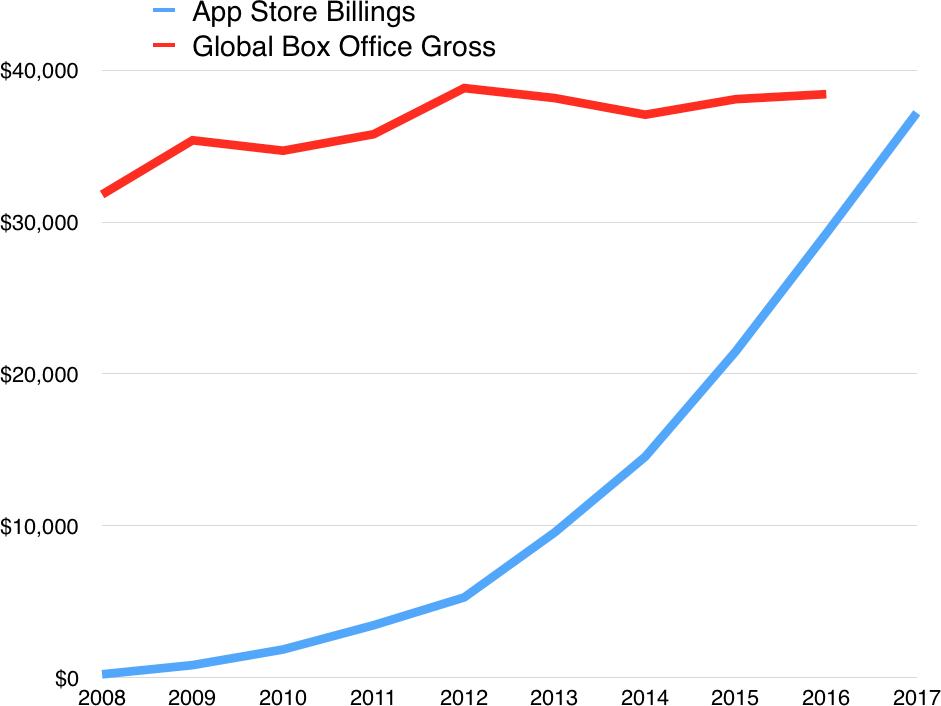 Gráfico - App Store vs. mercado cinematográfico