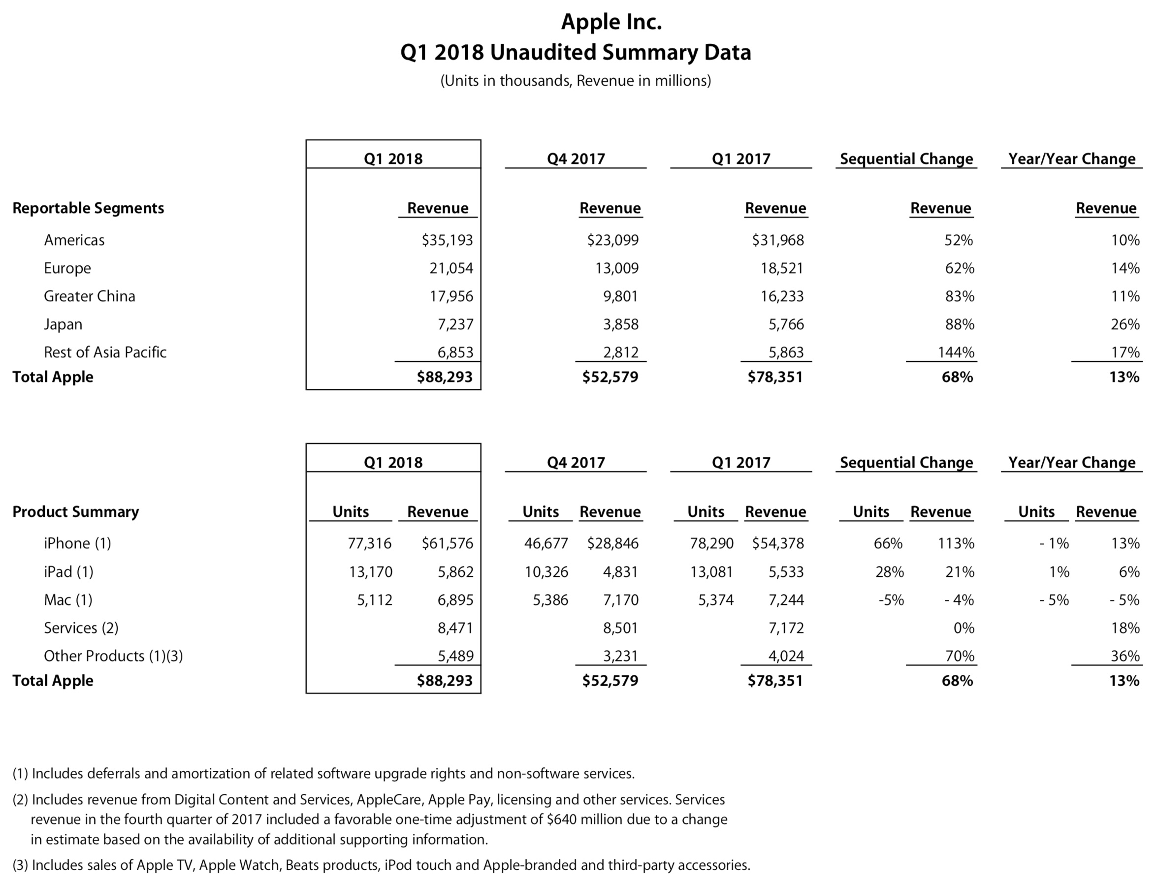 Números do primeiro trimestre fiscal de 2018 da Apple