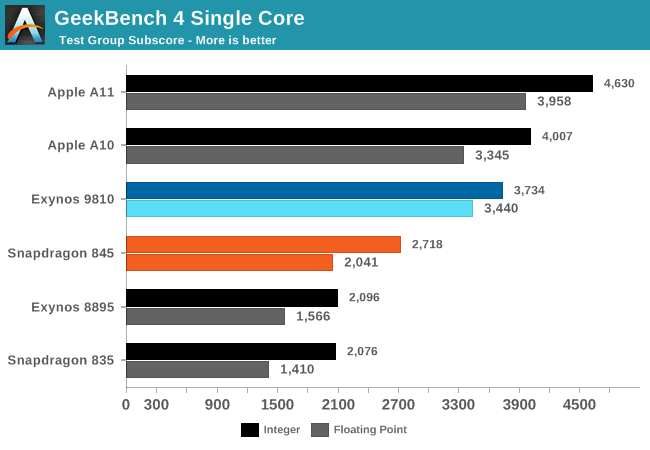Geekbench single core - AnandTech
