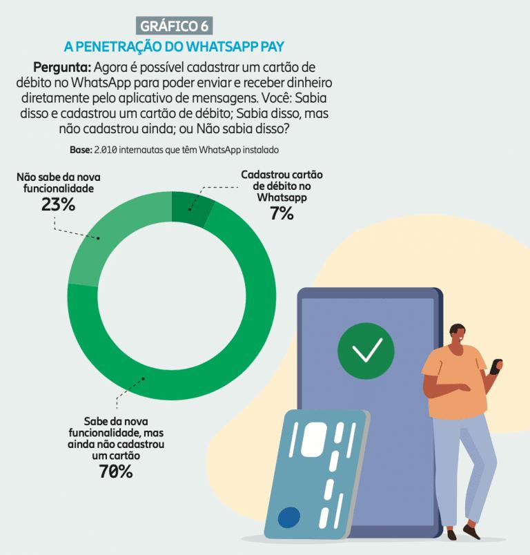 Adoção do WhatsApp Pay