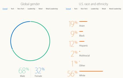 Gráfico diversidade 2016