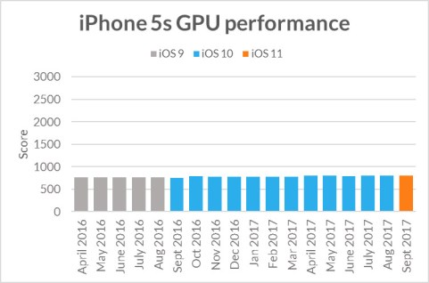 Histórico de benchmarks do iPhone 5s