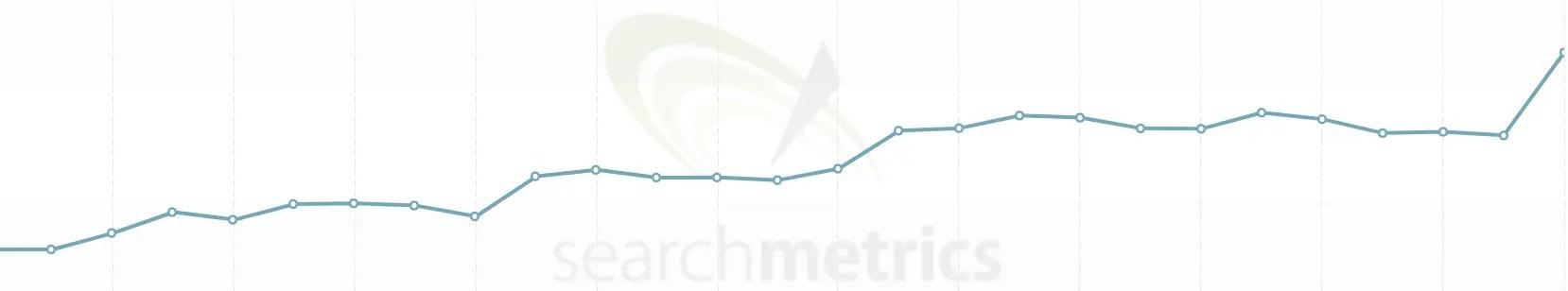 Sichtbarkeit von Macnotes (November 2019 bis Mitte Mai 2020)